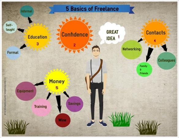 5 basics of freelance