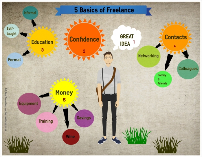 5 basics of freelance