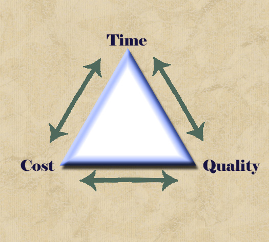 triple constraint model of project management