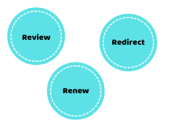 review redirect renew